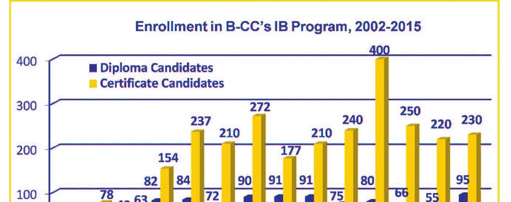 B-CC in 1996. Students do not have to test in, or meet any entrance requirements to be enrolled in the program.