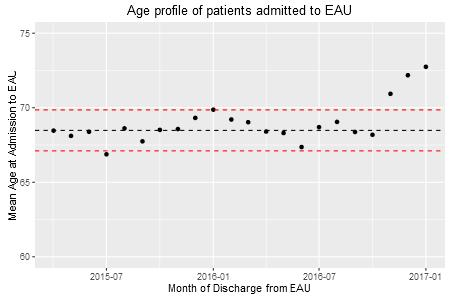 00 Average Age Non Elective Admissions All Medical Specialties Acute