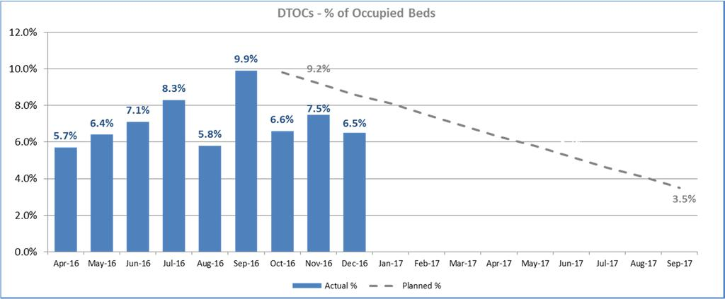 5. Delayed Transfers of Care (DTOC) Source(s): NHSE Published & A&E Delivery Board Please note that January s data is not published until 9 th March 2017 The chart above shows the DTOCs calculated as