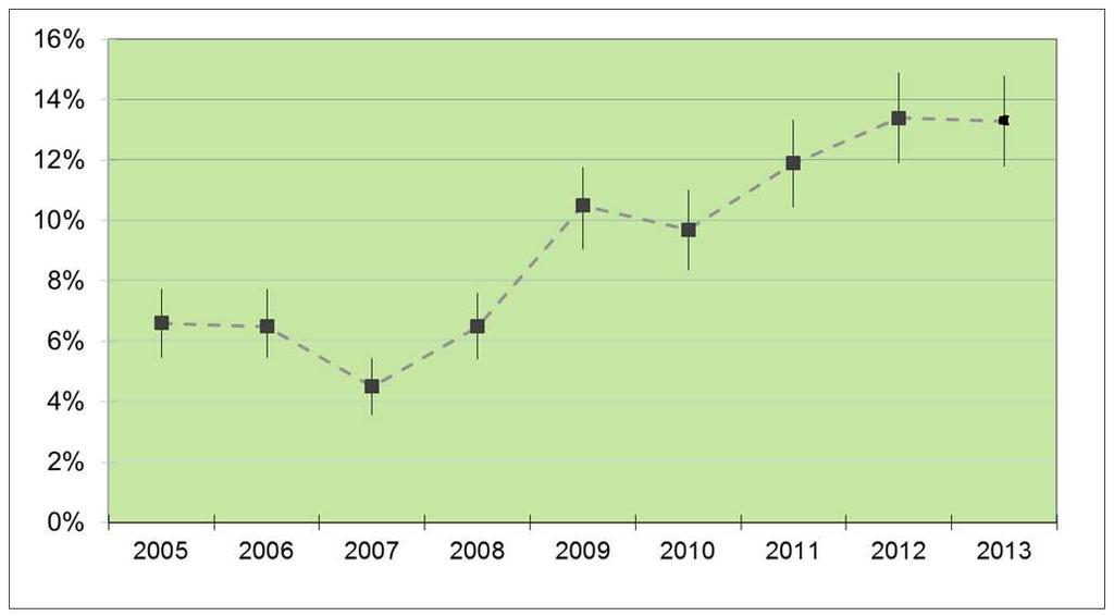 Recent trends: Latvia, 2005-2013 Dynamics of the early-stage entrepreneurial activity in Latvia, 2005-2013.