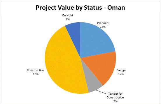 Figure 7 represents the Project Value by Status for Oman various 3 to 5 star hotels and up to 50,000 rooms in 25 years.