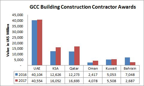 materials prices is an indication that the construction sector is growing at a higher pace as the building industry is expanding with new projects and properties.
