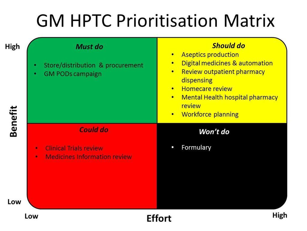 12.0 Appendix B- GMHPTC prioritisation matrix identifying priority, will do, should do and won t do groups.