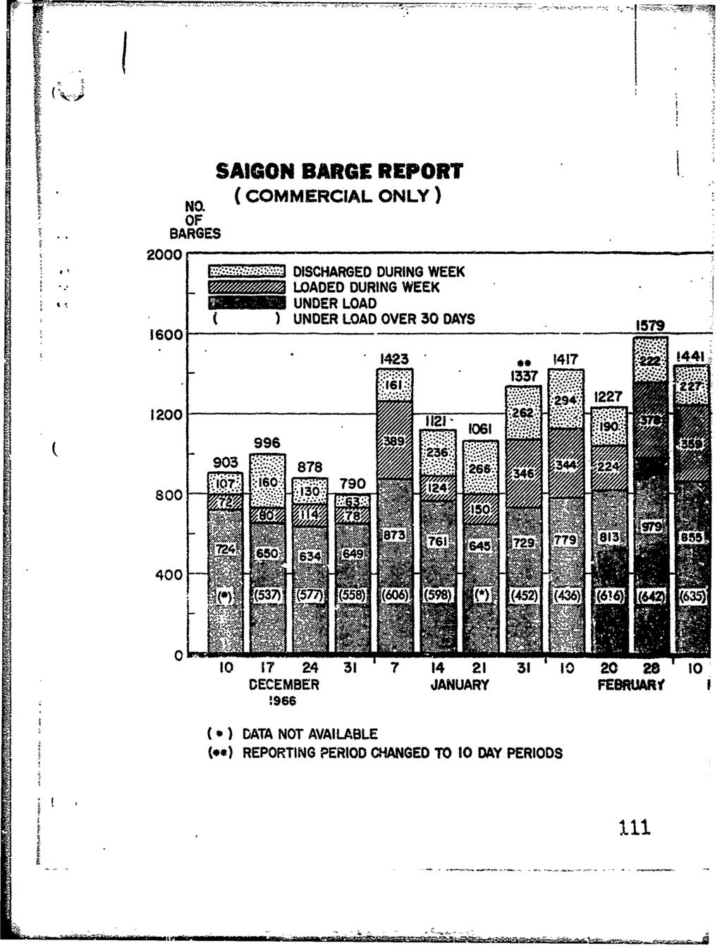 "SAIGON BARGE REPORT } N NOL (COMMERCIAL ONLY) OF BARGES 2000 : """" _ ""DISCHARGED LOADED DURING DURING WEEK WEEK UNDER LOAD UNDER LOAD OVER 30 DAYS 1579 S~1600 1423 ""."