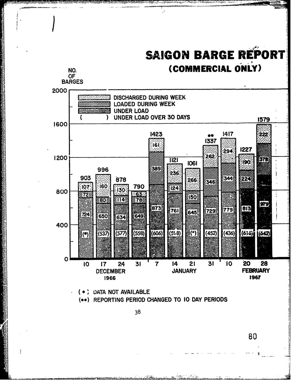 "2000 NO. OF BARGES 1600 SAIGON BARGE REPORT. (COMMERCIAL ONLY). DISCHARGED DURING WEEK LOADED DURING WEEK UNDER LOAD ( ) UNDER LOAD OVER 30 DAYS 1579 1423.. 1417 1337 :~... 122T 120011 "" 96 S~~1061 9 6."