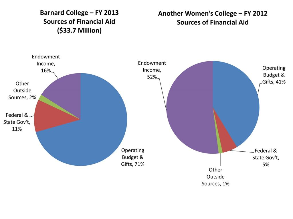 The Impact Barnard Donors Have on Financial Aid Alumnae support benefits many areas of the College including the level of financial aid Barnard awards each year.