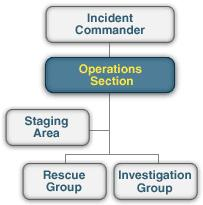 Operations Section The Operations Section: Directs and coordinates all incident tactical operations. Is typically one of the first organizations to be assigned to the incident.