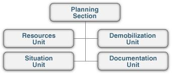 Planning Section Units The major responsibilities of Planning Units are: Resources Unit: Responsible for all check-in activity and for maintaining the status on all personnel and equipment resources