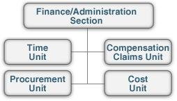 Finance/Administration Units include the following: The Time Unit is responsible for equipment and personnel time recording.