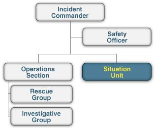 Activation of Organizational Elements Many incidents will never require the activation of the entire Command or General Staff or entire list of organizational elements within each Section.