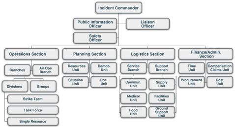 ICS Organization: Review The ICS organization: Is typically structured to facilitate activities in five major functional areas: command, operations, planning, logistics, and finance and