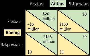 High-Technology Export Subsidies Effect of a Subsidy to Airbus FIGURE 10-6 Payoff Matrix with Foreign Subsidy When the European governments provide a subsidy of $25 million to Airbus, its profits