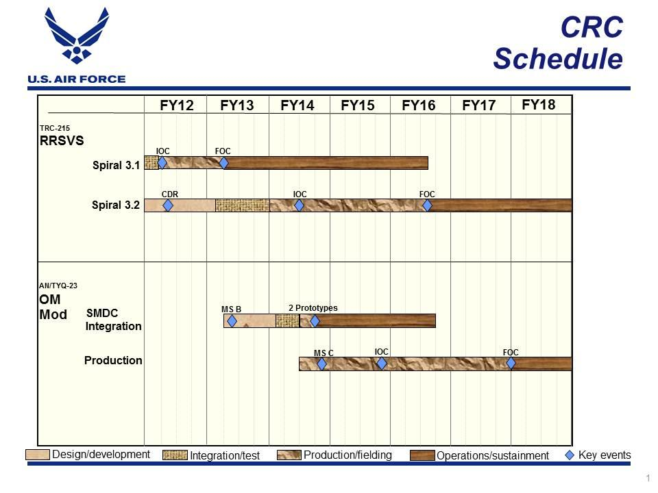 Exhibit R-4, RDT&E Schedule Profile: PB 2014 Air Force DATE: April 2013 PE 0207412F: Control and