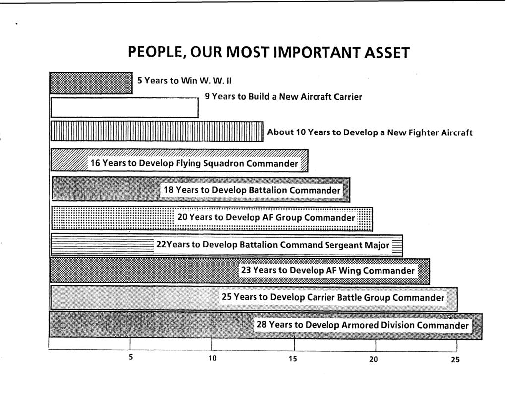PEOPLE, OUR MOST IMPORTANT ASSET 5 Years to Wi