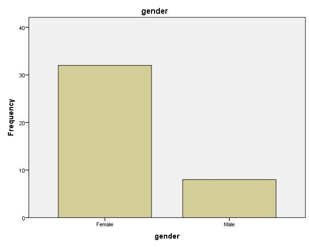 Figure 3.2: Gender of Total Sample (n = 40) Figure 3.