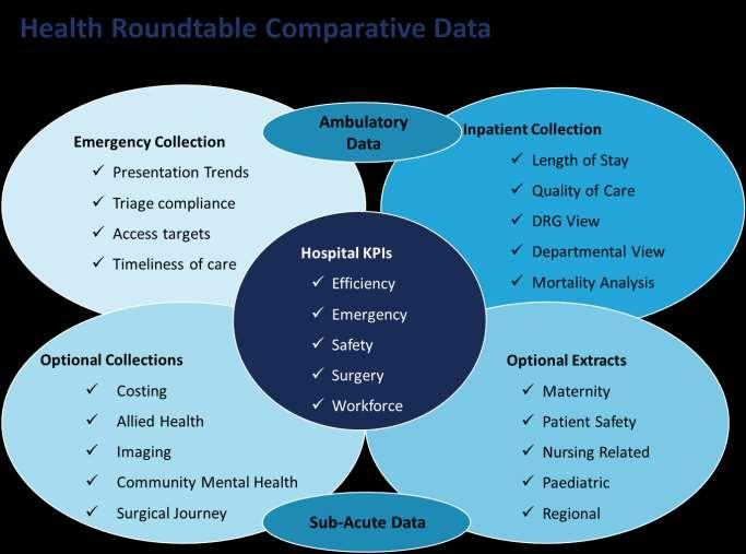 Core Activities: Health Roundtable Data Collections The Health Roundtable collects and analyses a wide range of data provided by its member organisations to identify differences in performance to