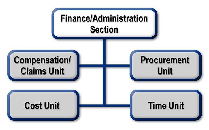 Finance/Administration