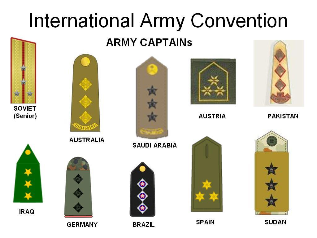 Figure 1 Army Captain Rank Across the World Note.