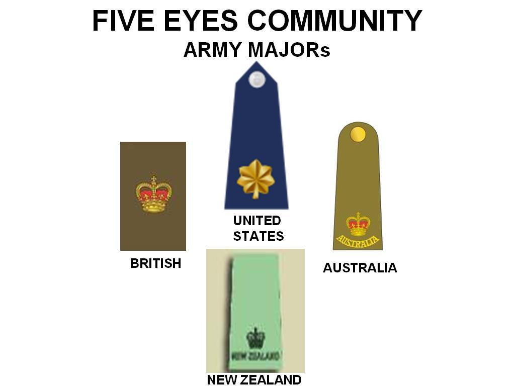 Figure 2 Army Major Rank in the Five Eyes Community Note.