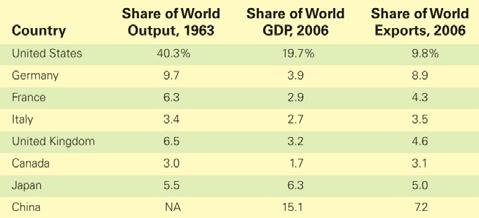 World Trade Picture In 1960, the United States accounted for over 40% of world economic activity By 2006, the United States accounted for less than 20% of world economic activity A similar trend