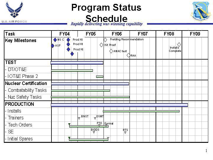 Exhibit R-4, RDT&E Schedule Profile 07 Operational System Development 0101113F B-52 SQUADRONS 4810 Avionics