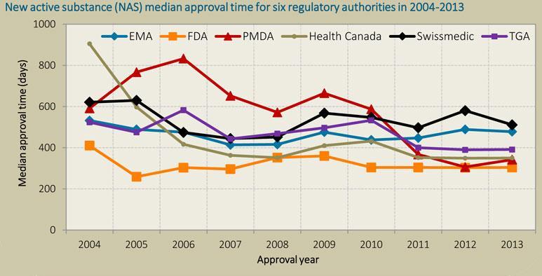 Japan s Performance on NDA Review Reference: The impact of the changing regulatory environment on the approval of new
