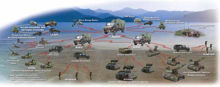 Air Defense ASELSAN Air Defense Command and Control System manages the air defense activities on tactical and operational levels and provides the interface among radar and weapon systems and organize