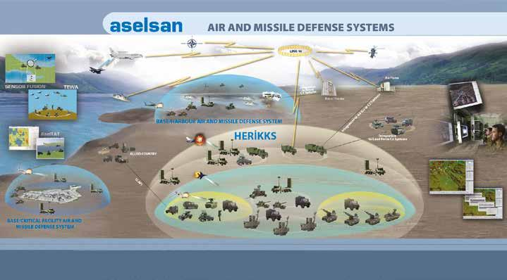 Features of Air Defense Command and Control System are; Air defense planning Producing real-time air picture by combining target track information from various distributed sensors (Sensor Fusion)