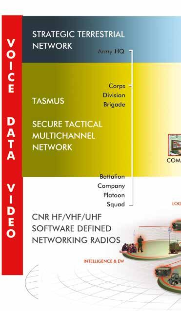 Communication ASELSAN Tactical Area Communications System (TASMUS) provides network centric communication infrastructure.