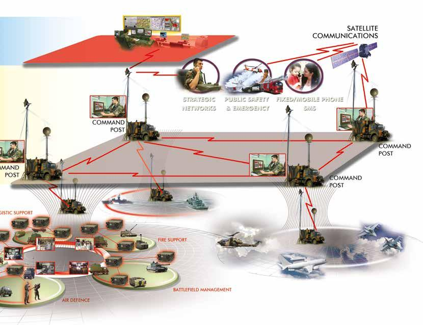 TASMUS brings together state-of-the-art military communication technologies while enabling access through wired user terminals, mobile radios, integrated Combat Net Radio networks and Tactical