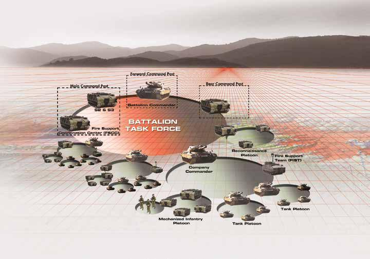Main Features of the Battle Management System are: Situational Awareness Force Tracking Battlefield Information Graphical Display on Digital Map Mission Planning Plan/Order and Overlay Creation and
