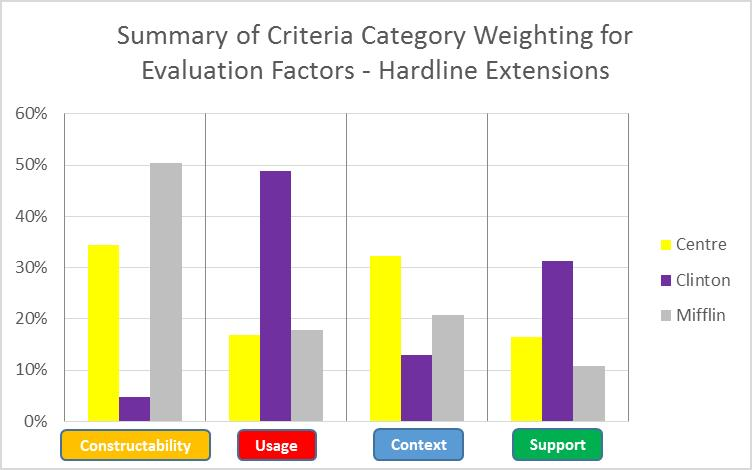Figure 3-7: Decision Lens Grouped Evaluation Criteria Weights