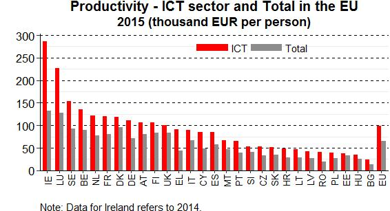 As for labour productivity, the highest score was registered by Ireland followed by Luxembourg, Sweden and Belgium. Bulgaria, Hungary, and Estonia had the weakest performance.