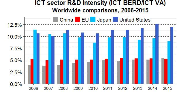 R&D expenditure (in real terms) by business companies in the ICT sector grew faster than in the general economy. ICT R&D intensity amounted to 5 % in 2015 in the EU, markedly behind the US and Japan.