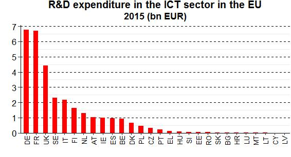 The EU's six main contributors in terms of R&D expenditure by business companies in the ICT sector in 2015 were the four largest economies in the EU Germany (EUR 6.8 billion or 21 %), France (EUR 6.