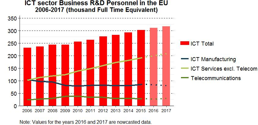 R&D personnel in the ICT sector made up 19 % of total R&D personnel in 2015.