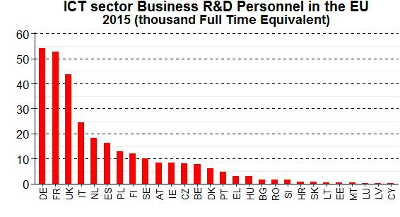 The EU's four largest economies were also the four biggest employers of R&D personnel in the ICT sector in 2015: France, Germany, the United Kingdom, and Italy.