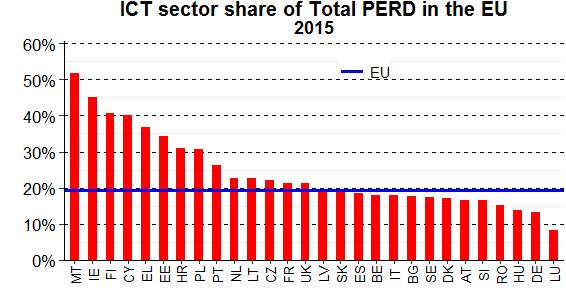 The EU's four largest economies were also the four biggest employers of R&D personnel in the ICT sector in 2015 Germany (54 000 or 18 %), France (53 000 or 17 %), the United Kingdom (44 000 or 14 %),