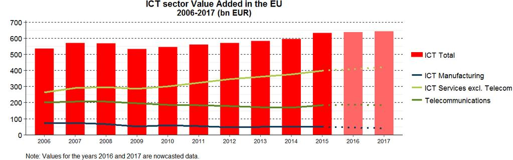The ICT sector value added amounted to EUR 632 billion in 2015. ICT services represented 92 % of total ICT sector value added.
