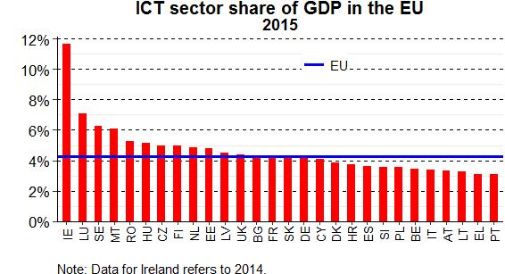 The EU's five largest economies (Germany, the United Kingdom, France, Italy, and Spain) were the five biggest contributors to ICT sector value added in 2015.