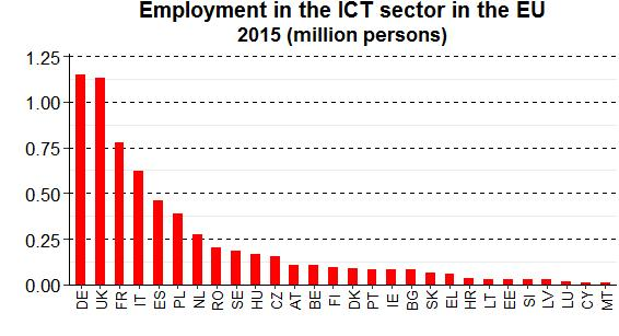 The EU's five largest economies (Germany, the United Kingdom, France, Italy, and Spain) were the five biggest employers in the EU's ICT sector in 2015.