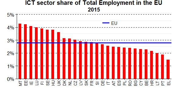 As in the case of value added, the EU's five largest economies were also the five largest employers in the EU's ICT sector in 2015: Germany (over 1.2 million people or 18 %), the United Kingdom (1.