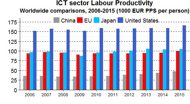 The ICT sector had a higher productivity (in nominal terms) and was growing faster (in real terms) over the period 2006-2015.