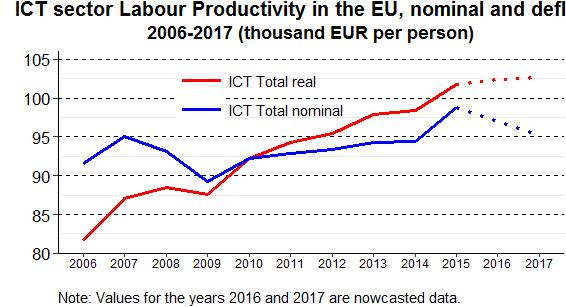 While the productivity of the ICT sector seemed to grow at a higher level than the rest of the economy (EUR 99 000 per person vs.