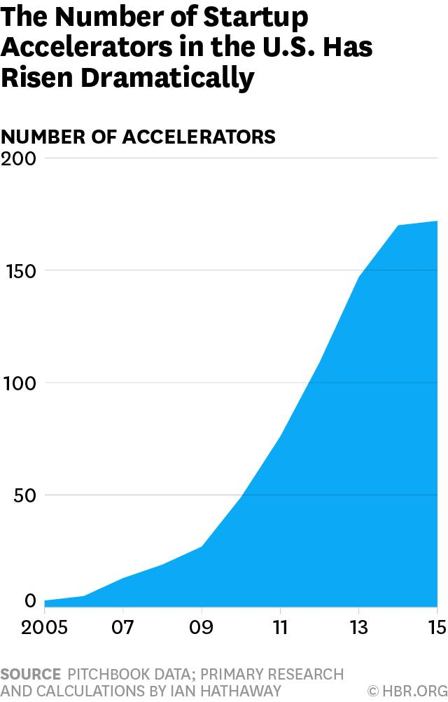 Accelerator graduates that went on to raise additional venture capital investment had a median valuation of $15.6 million during this period, and an average valuation of $90 million.