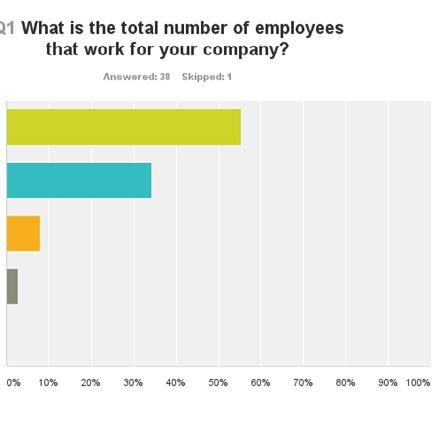 Answered:38 Skipped:1 Which sub-sector does your business best