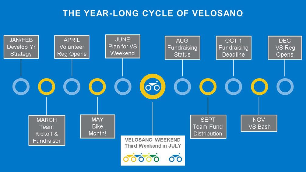 VeloSano is a year-round, community driven fundraising initiative with the mission to advance lifesaving cancer research at Cleveland Clinic.