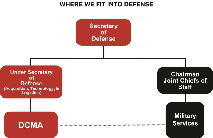 s warfighters. As shown by the solid line in the chart below, the DCMA director reports directly to the Under Secretary of Defense for Acquisition, Technology and Logistics.