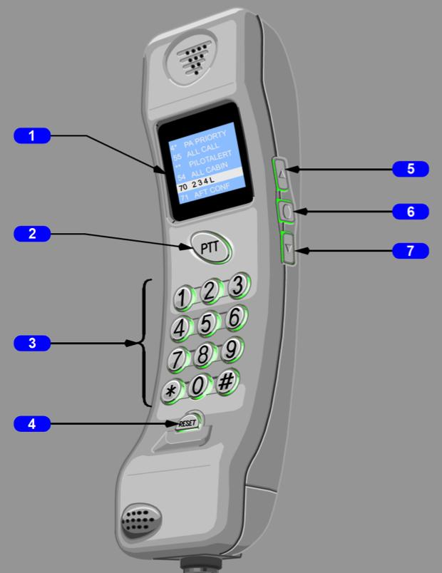 Cabin Interphone Handset Directory of dial codes Push To Talk Numeric Keypad Scrolls dial code list upwards Handset Dial Code Select Switch Scrolls dial code list