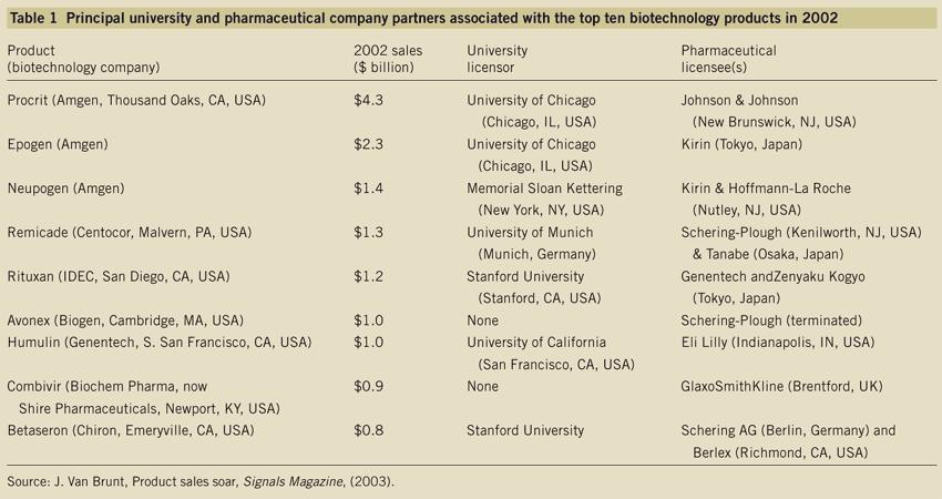 Principal University and Pharmaceutical Company Partners Associated with the Top